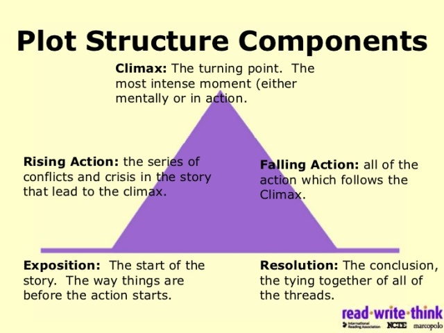 plot-structure-components-read-write-think-writing-tips